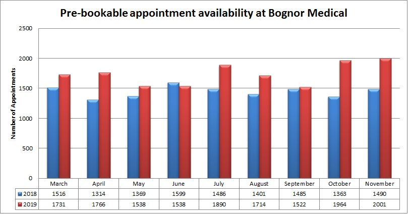 Pre-bookable Appointment availability at Bognor Medical Graph