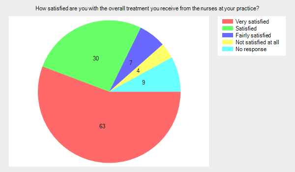 How satisfied are you with the overall treatment you receive from the nurses at your practice?