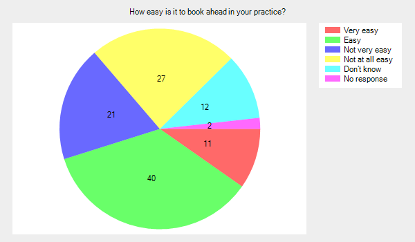 How easy is it to book ahead in your practice?