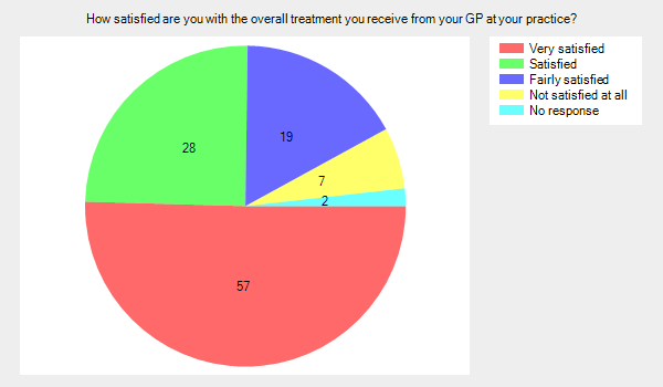How satisfied are you with the overall treatment you receive from your GP at your practice?