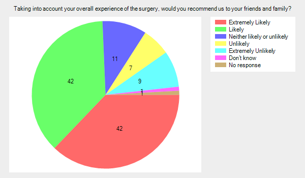 Taking into account your overall experience of the surgery, would you recommend us to your friends and family?