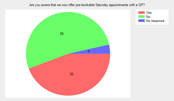 Are you aware that we now offer pre-bookable Saturday appointments with a GP?
