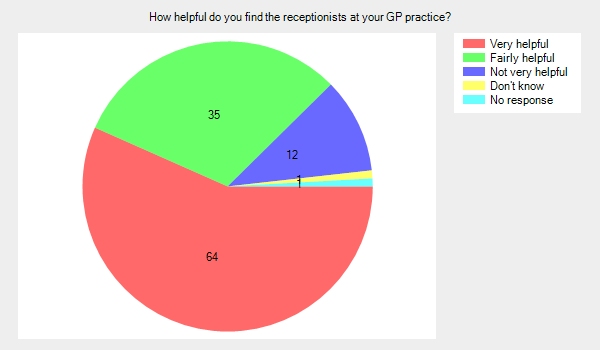 How helpful do you find the receptionists at your GP practice?